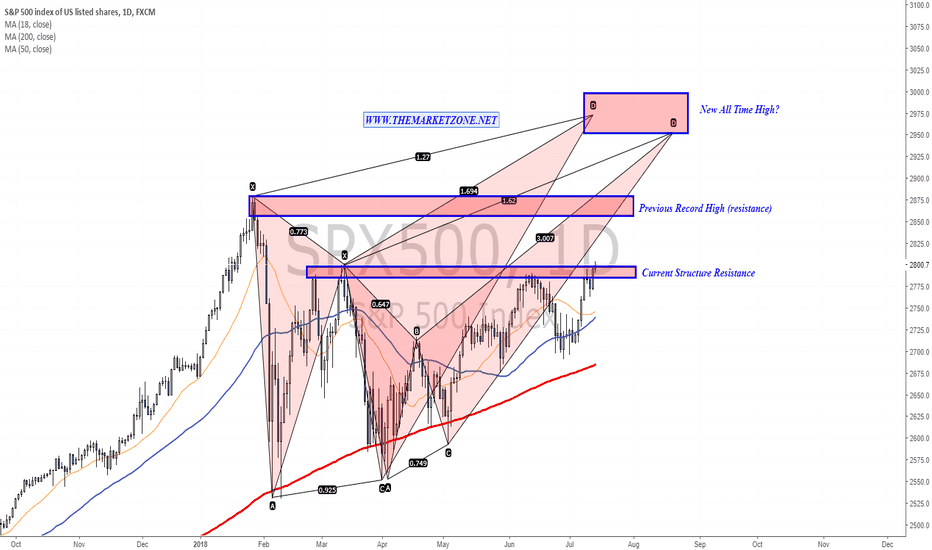 SPX500: 2800 breakout? These are the next Price Zone to watch
