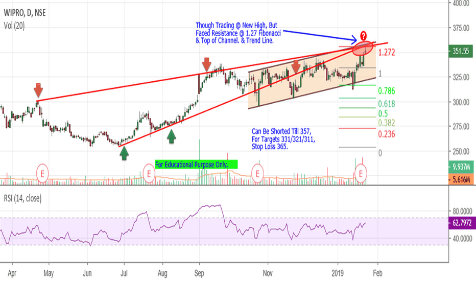 WIPRO: Wipro - Resistance At New High.