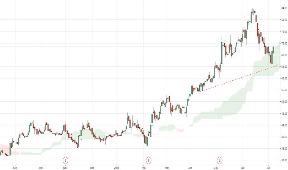 FSL: FSL moves higher