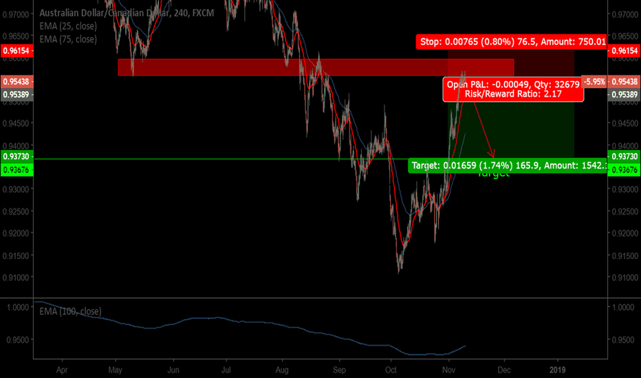 AUDCAD: AUDCAD At PREVIOUS SUPPORT TURN TO RESISTANT
