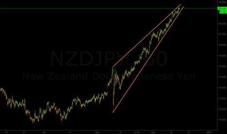 NZDJPY: Short scenario for NZD/JPY