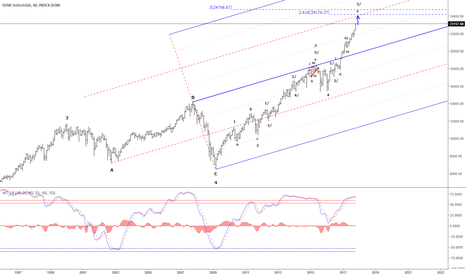 DJI: DJI - Does this relentless rally have an end?