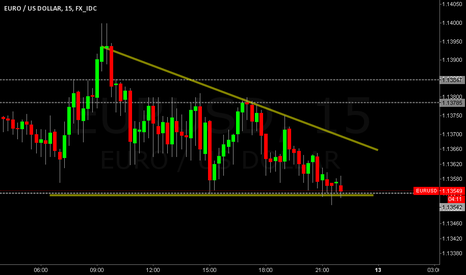 EURUSD: [CHART] EURUSD DESCENDING TRIANGLE [MakisMooz]