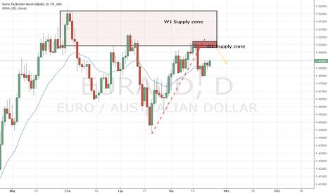 EURAUD: EUR/AUD nowa strefa Podaży