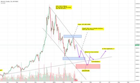 BTCUSD: BTC - Be careful, the macro trend is still very bearish