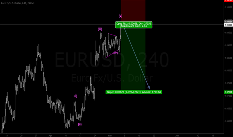 EURUSD: time to short EUR/USD
