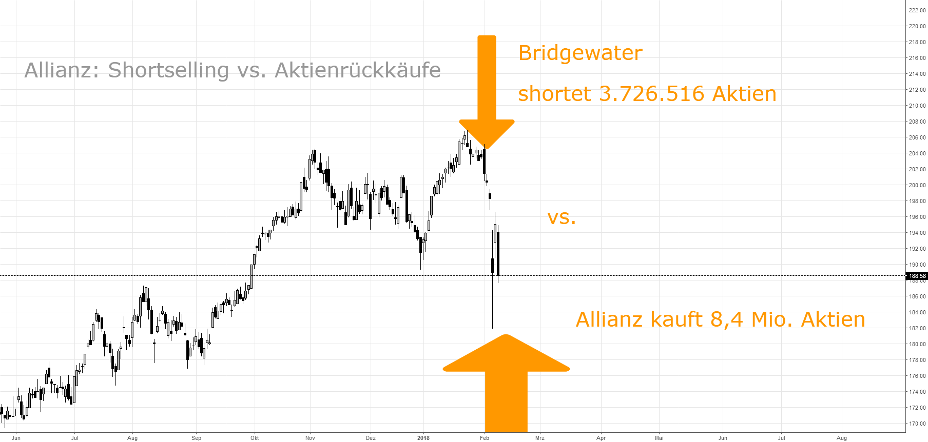 BRIDGEWATER gegen DAX:  Allianz