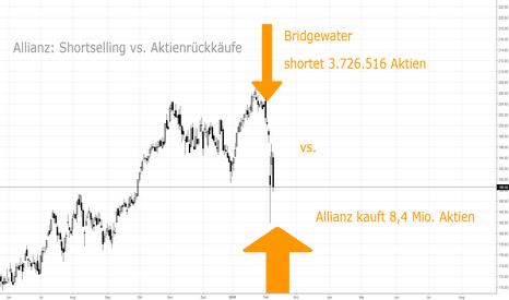 ALV: BRIDGEWATER gegen DAX:  Allianz