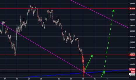 BTCUSD: BTC/USD - i co dalej?