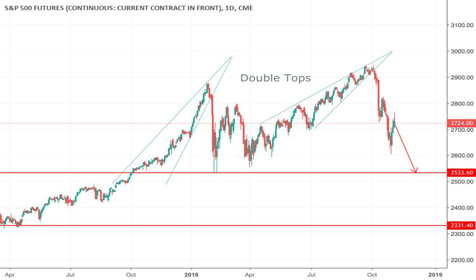 SP1!: S&P 500