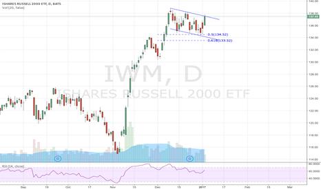 IWM: IWM in corrective ABC pattern, or bullish Flag?