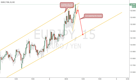 EURJPY: sell eurjpy after the low time frame trend breakout