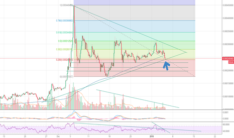 IOTBTC: IOT/BTC nearing end of triangle while BTC/USD looses steam