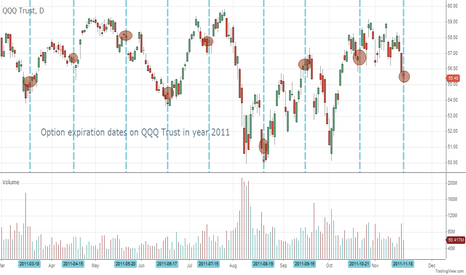 QQQ: QQQ Options expiration date