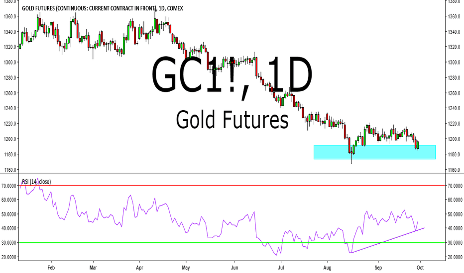 GC1!: Gold bullish double bottom at resistance