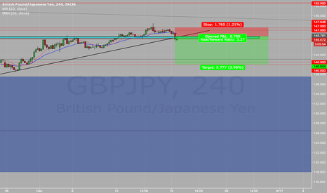 GBPJPY: pull back