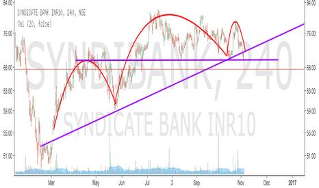 SYNDIBANK: SYNDICATE BANK