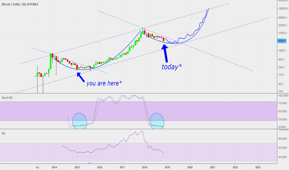 BTCUSD: Trying to identify Bitcoin's new long term trend