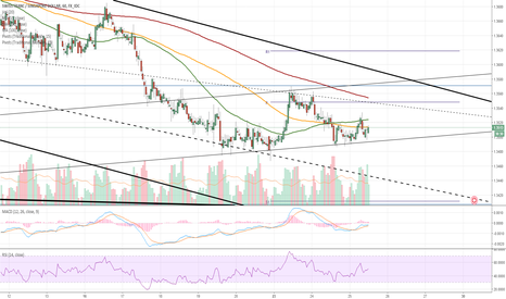 CHFSGD: CHF/SGD 1H Chart: Technicals point to decline
