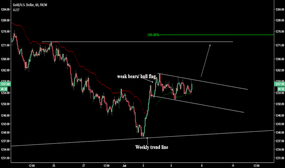 XAUUSD: Why would you not be long gold?