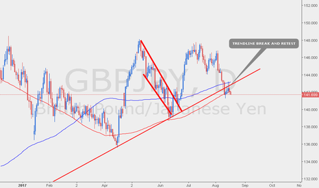 GBPJPY: Downside Potential?