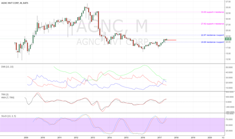 AGNC: NASDAQ will continue up on back of Financials and not Techs