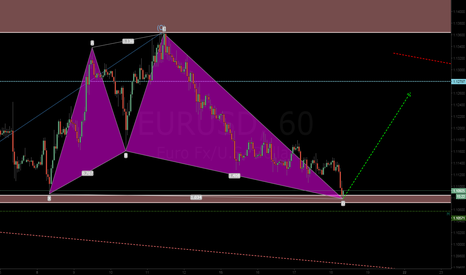 EURUSD: H1 short-term long bias