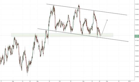 EURJPY: EURJPY potential demand zone.