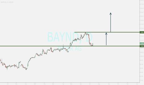 BAYND: BAYER AG ...pullback ended ...buy