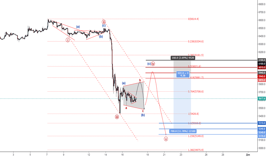 "BTCUSD: BTC ""One good Trade"" Шорты"