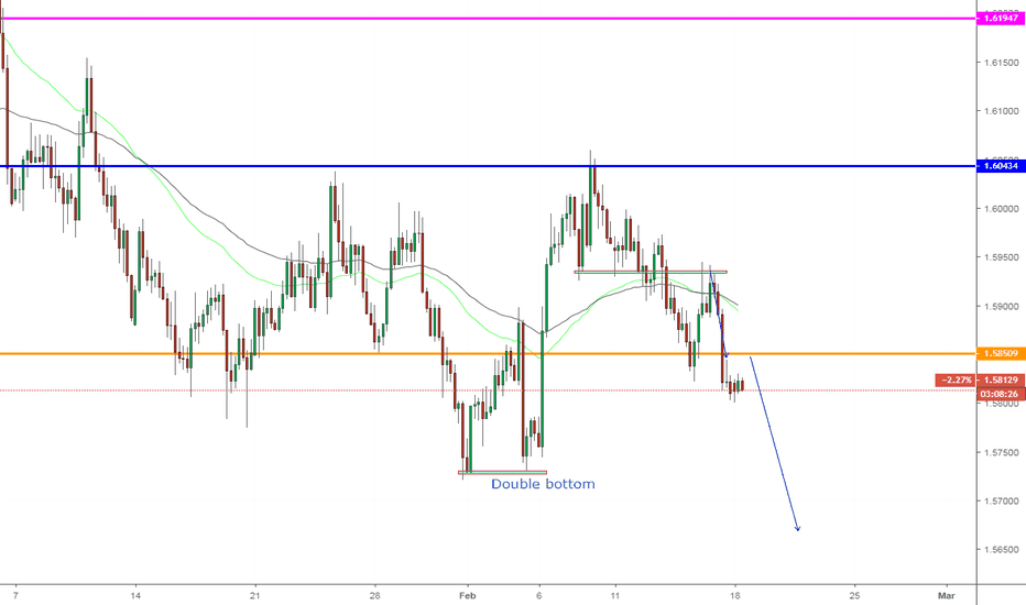 EURAUD: EURAUD, Sell on H4: Continuous downward