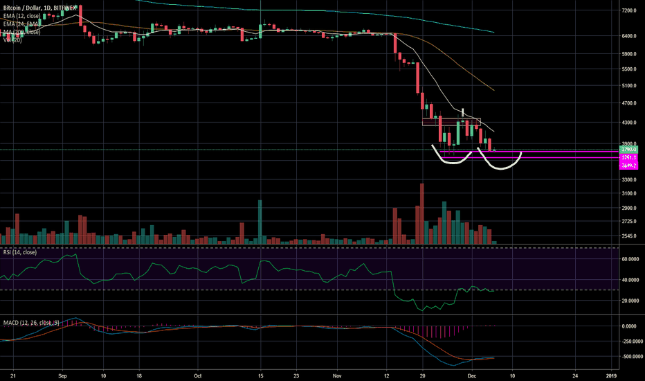 BTCUSD: What if BTC is actually...