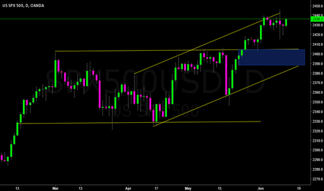 SPX500USD: Red Arrow 5: Counter Trend with PA on weekly & Channel