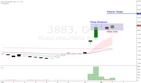 3883: MUDA - menunggu breakout box