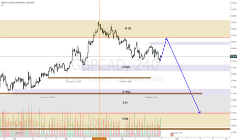 GBPCAD: GBPCAD may still go up before a fall