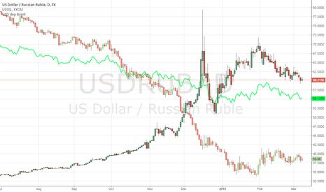 USDRUB: USD vs WTI in Rubles