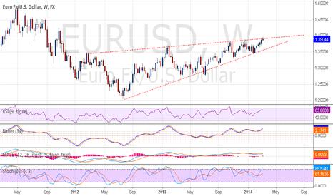 EURUSD: Ascending wedge