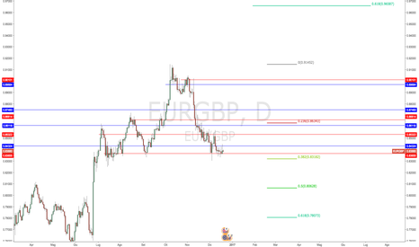 EURGBP: God Save the Queen
