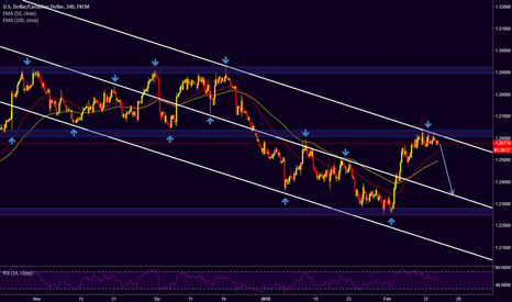 USDCAD: USDCAD - 1H
