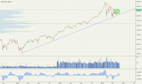 SPX: Американский рынок акций может вернуться в бычий тренд