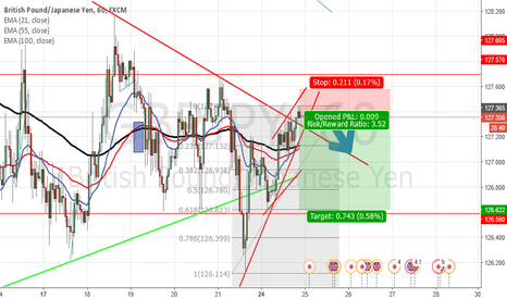 GBPJPY: A new leg down coming?