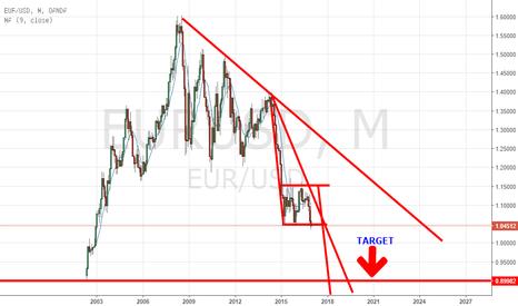 EURUSD: EUR/USD... THE BIG SHORT !!!