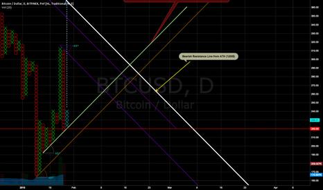 BTCUSD: BTCUSD P&F (Bitfinex) - Box Size 4$, Reversal 3
