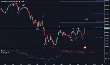 GBPJPY: [gbpjpy] weekly approach