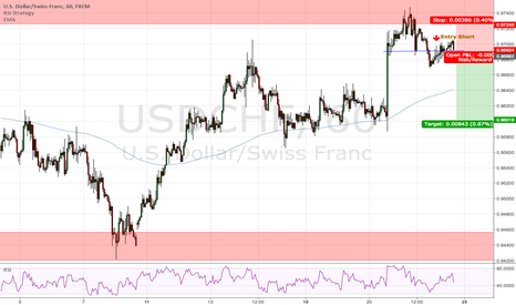 USDCHF: Possible Short Idea