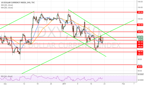 DXY: view of dxy h4