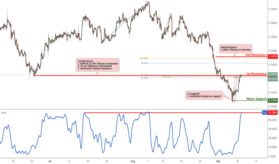CADCHF: CADCHF Testing Resistance, Potential For Reversal