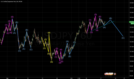 USDJPY: update on the last UDSJPY Idea