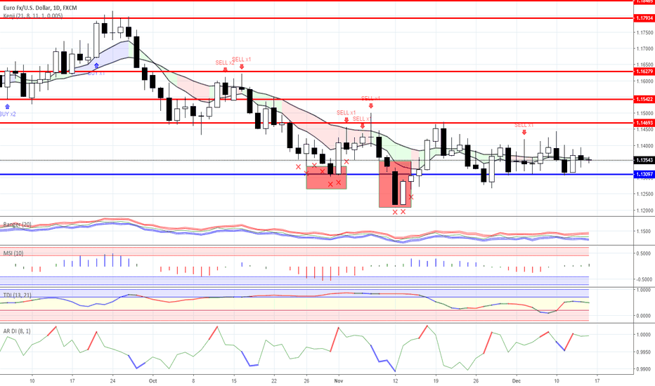 EURUSD: Range trading: Forex as for 14/12/2018
