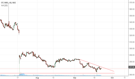 ITC: Possible Breakout in ITC